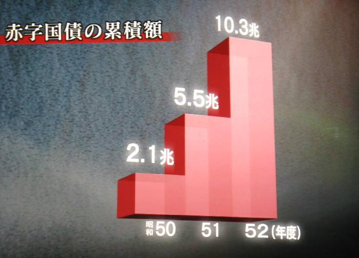 借金862兆円 日本崩壊 誰の責任 ...